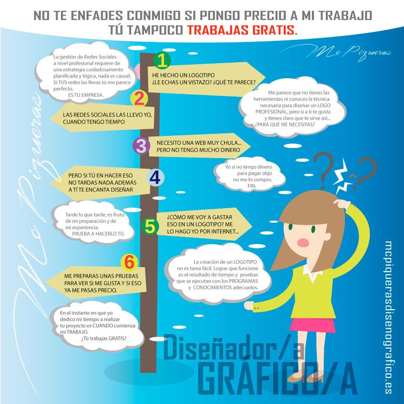 Infografia diseño gráfico